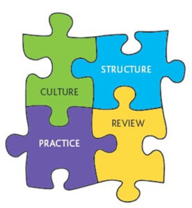 Image showing the Jigsaw Model of Co-production - four parts including Culture, Structure, Practice, and Review